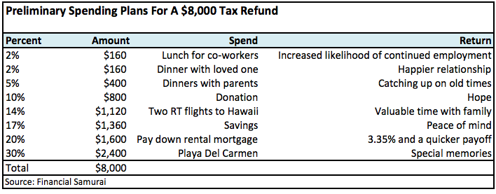 Tax Refund Table
