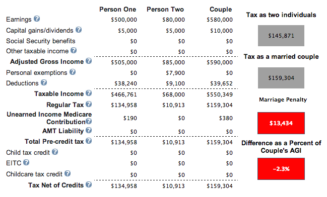At what income level does the marriage penalty tax kick in 500 80 mpt ccuart Choice Image