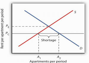Rent Control Causes A Shortage