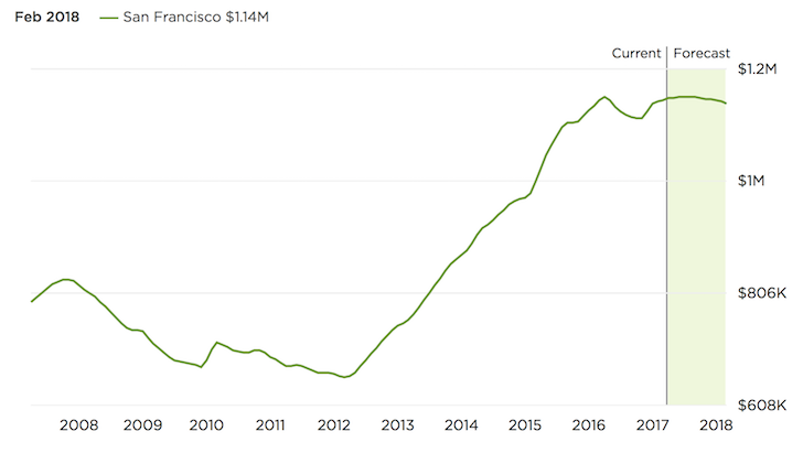San-Francisco-Property-Prices-2017-2018