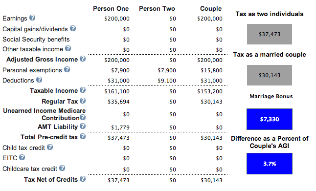 Marriage Penalty Tax Credit