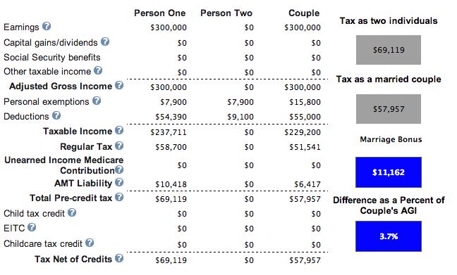 Marriage Tax Credit Huge
