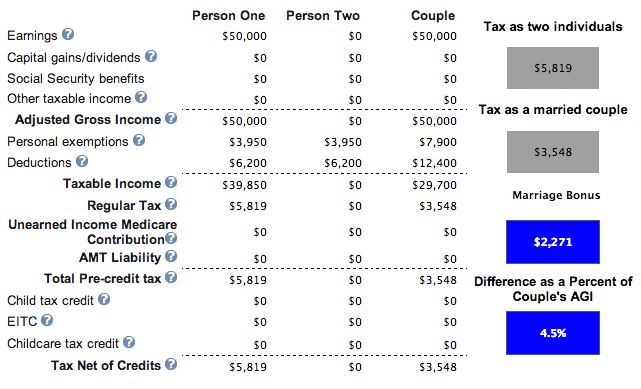Marriage Penalty Tax Gain
