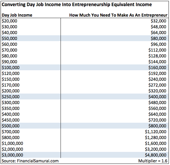 Converting Day Job Income To Entrepreneur Income Chart
