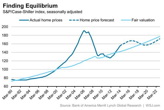 Future Home Price Predictions 2016, 2017, 2018