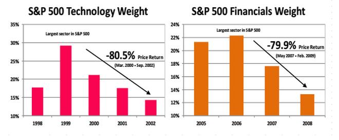 S&P 500 Market Cap Weighting Dangers