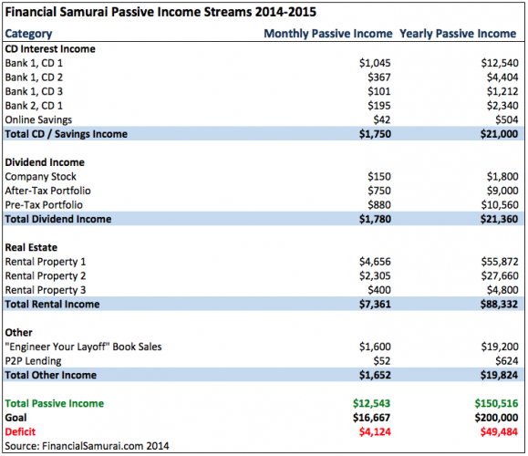 Financial Samurai Passive Income Chart 2014-2015