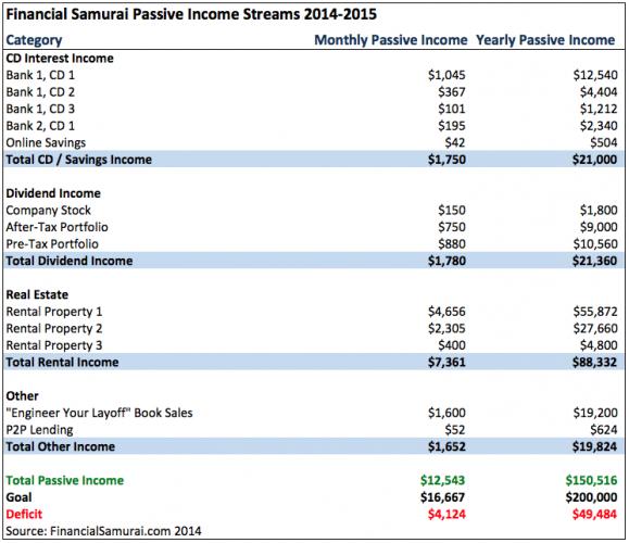 Financial Samurai Passive Income Chart 2014-2015