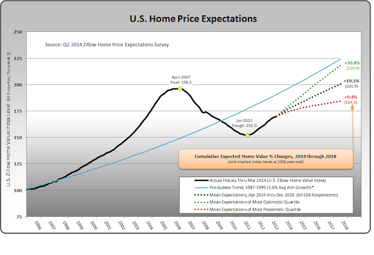 US Home Price Expectations for 2014 And Beyond