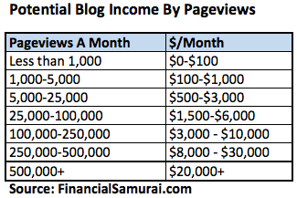 Blog Income Potential By Traffic