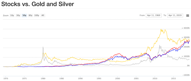 Stocks versus Gold and Silver Historical Chart