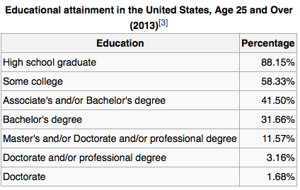educational attainment in america