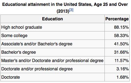 educational attainment in america