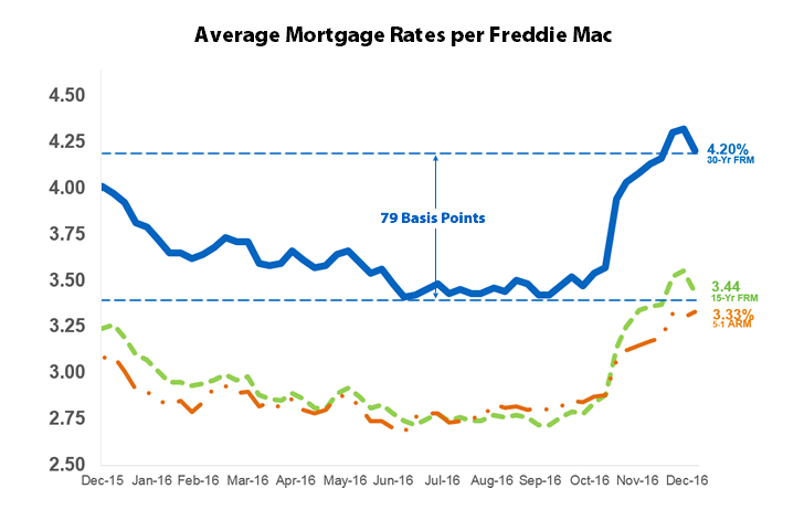 Latest mortgage rates 2017