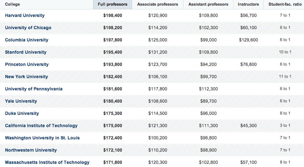 professor-salaries