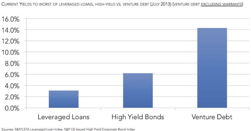 Venture Debt vs. High Yield Bonds