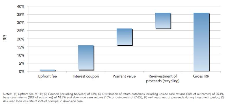 Venture Debt Sources Of Return Breakdown