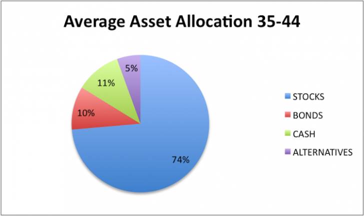 Bond Investment Allocation For 30 to 45 year olds