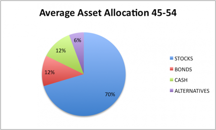 investment and new asset allocation Asset allocation: key to your investment climate  how will you make sure you pick a new home in a place you're going to enjoy  different asset classes tend to .