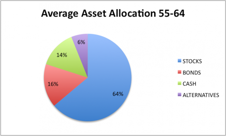 Bond Investment Allocation for 55 to 64 Year Olds