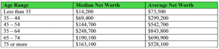 Median Net Worth By Age In America