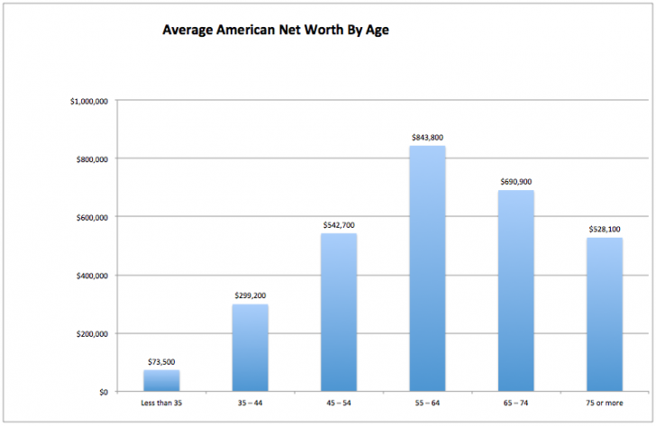 Average Net Worth By Age In America