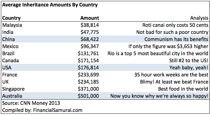 average inheritance amounts by country USA, China, India, France, Brazil, UK, Singapore, Australia, Malaysia