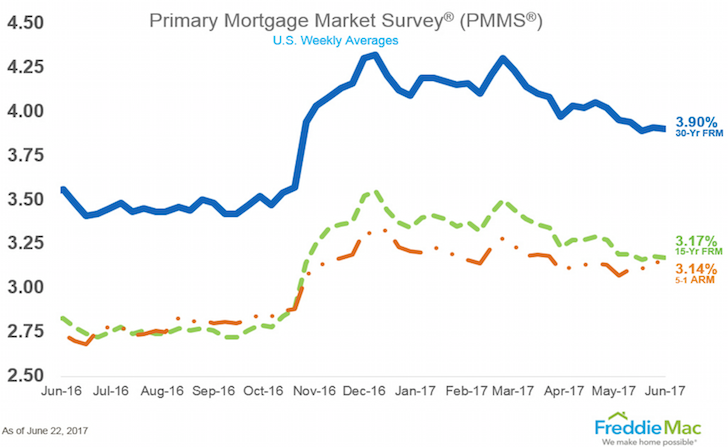 Average mortgage rates for 30-year fixed, 5/1 ARM, 3/1 ARM for 2017