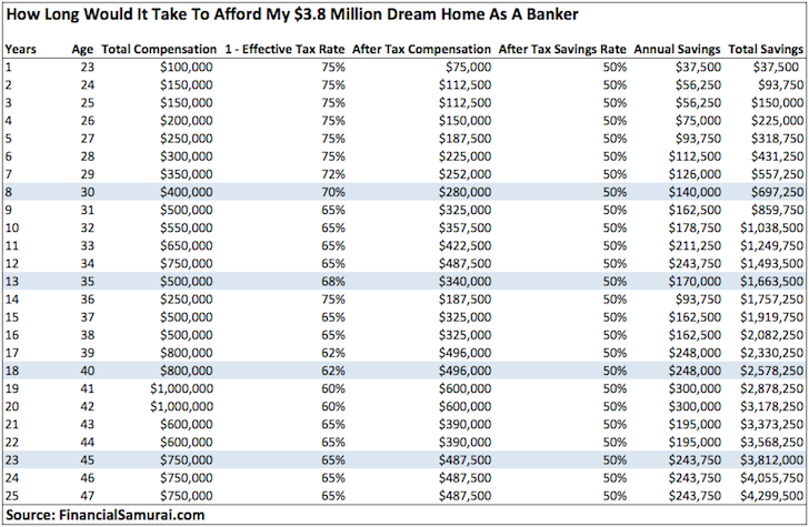 How Long It Takes A Banker To Afford A $4 Million Dream Home In Cash