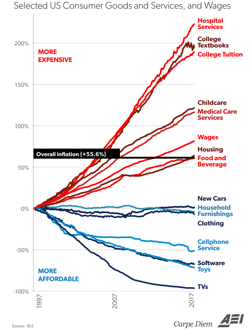 The cost of various goods over time due to inflation