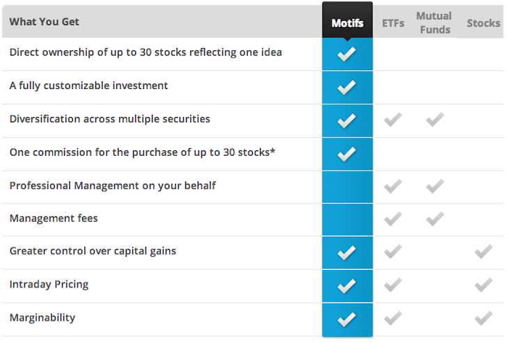 Motif Investing Comparison To ETFs, Stocks, Mutual Funds, Review