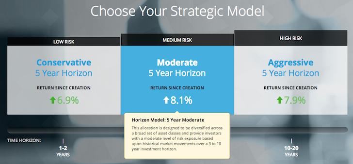 Motif Investing Strategic Allocation Model