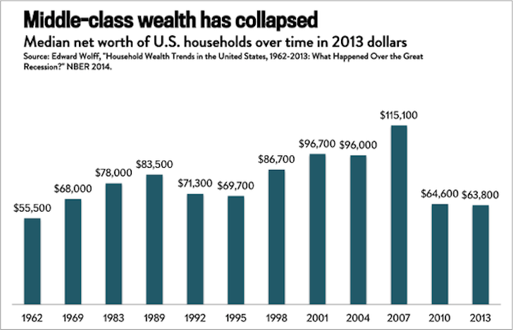 Median Net Worth Of US Households Over Time In 2013 Dollars