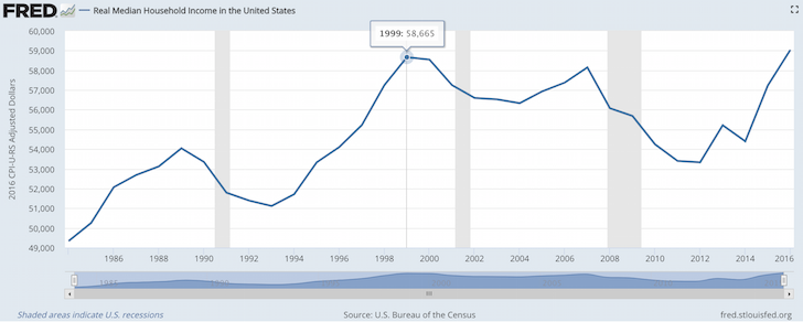 Real Median Household Income Over Time