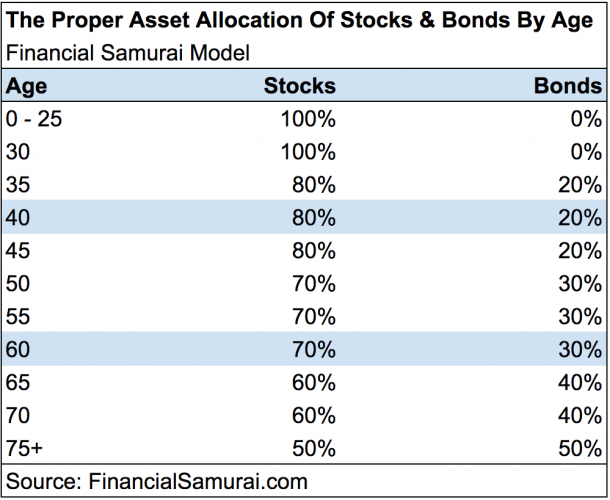 Proper Asset Allocation Of Stocks And Bonds - Financial Samurai Model
