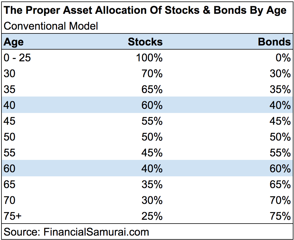Proper Asset Allocation Of Stocks And Bonds - Conventional Model
