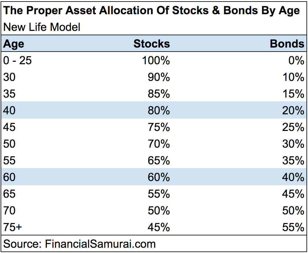 Proper Asset Allocation Of Stocks And Bonds - NEW LIFE MODEL