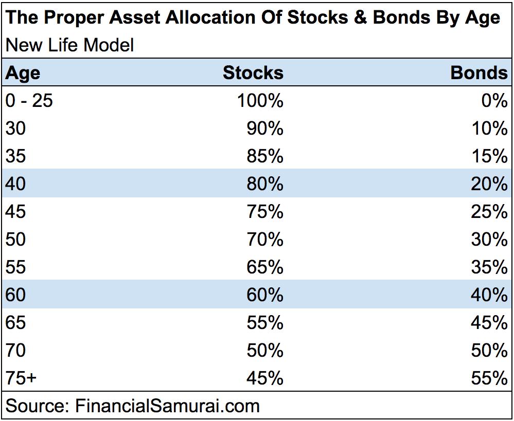Proper Asset Allocation Of Stocks And Bonds - NEW LIFE MODEL