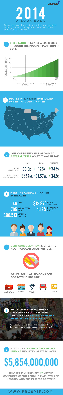 Growth Of P2P Lending Prosper Marketplace