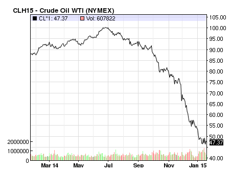 Crude Oil Price Collapse