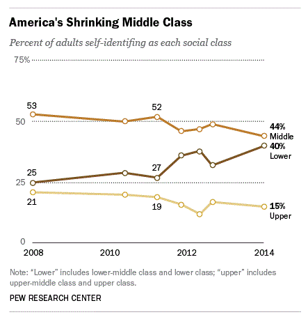 Is the middle class shrinking?