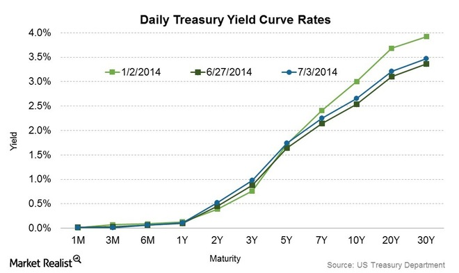 Upward Sloping Yield Curve