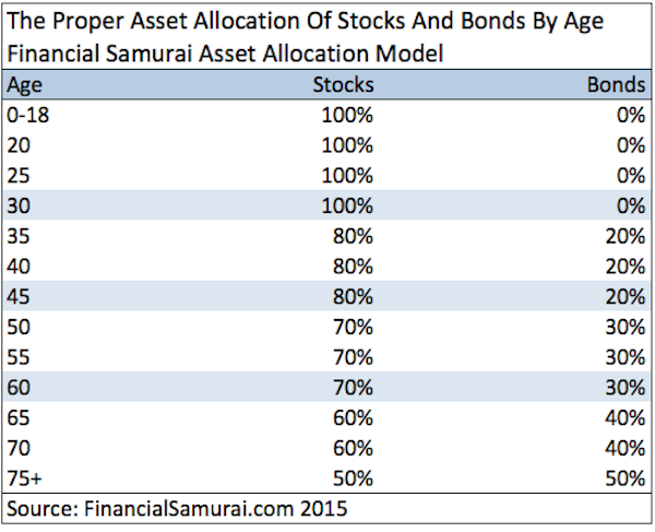Stocks and bonds asset allocation recommendation Financial Samurai