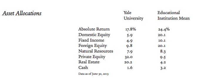 Yale Asset Allocation