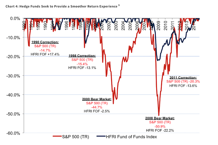 Hedge Fund Performance During Downturns