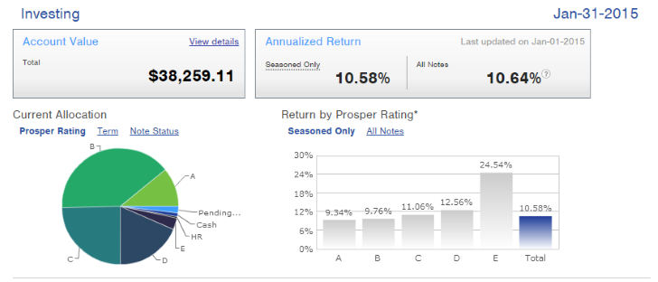 Prosper Performance Summary Dashboard