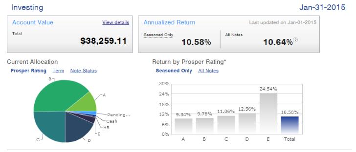 Prosper Performance Summary Dashboard