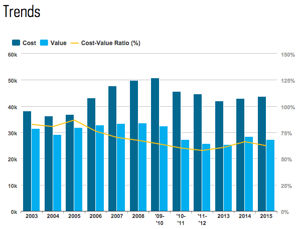 Remodeling Cost Trend