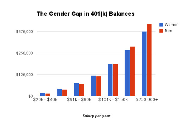 Salary comparison sex