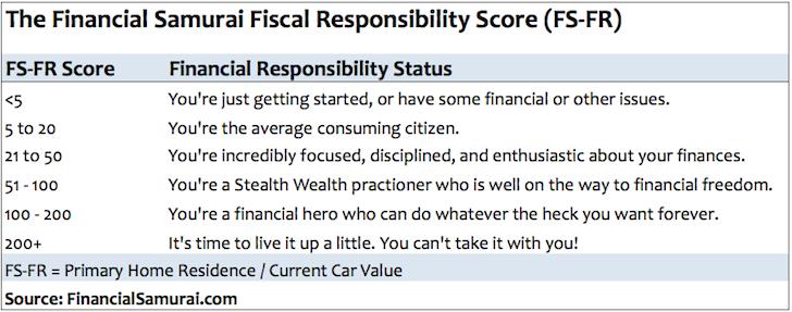 Fiscal Responsibility FS-FR Score